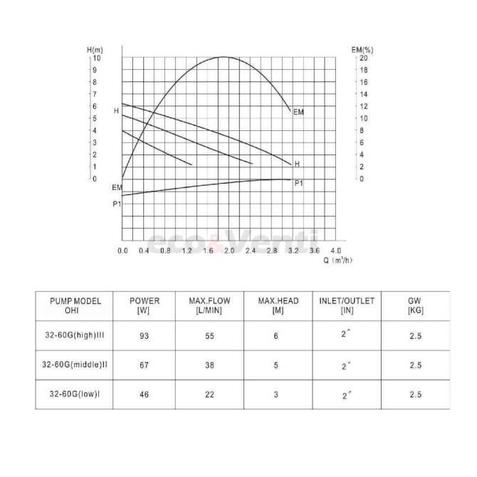 IBO OHI 32-60 180 efectivness