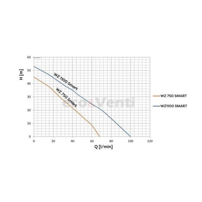 Hydrophorpumpe WZ SMART WZ SMART 230V | OMNIGENA