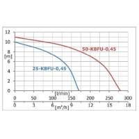 Unterwasserschlampumpen 50 KBFU 0,45