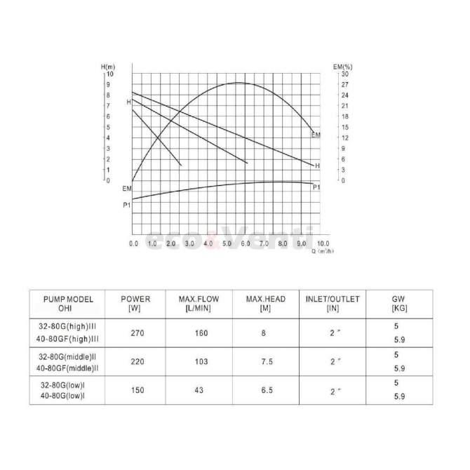 IBO OHI 40-80 200 efectivness
