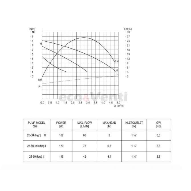 IBO OHI 25-80/180 efectivness