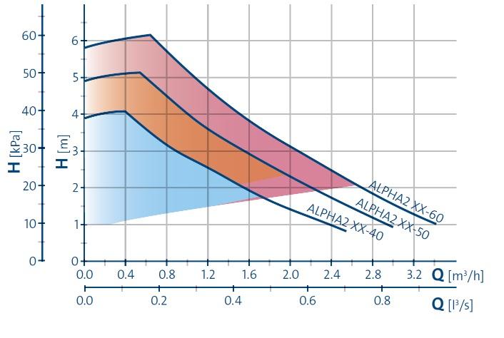 Grundfos ALPHA 2 L circulating pump efficiency