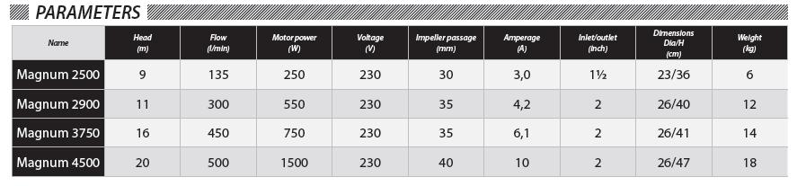 Sewage Pump Magnum efficiency