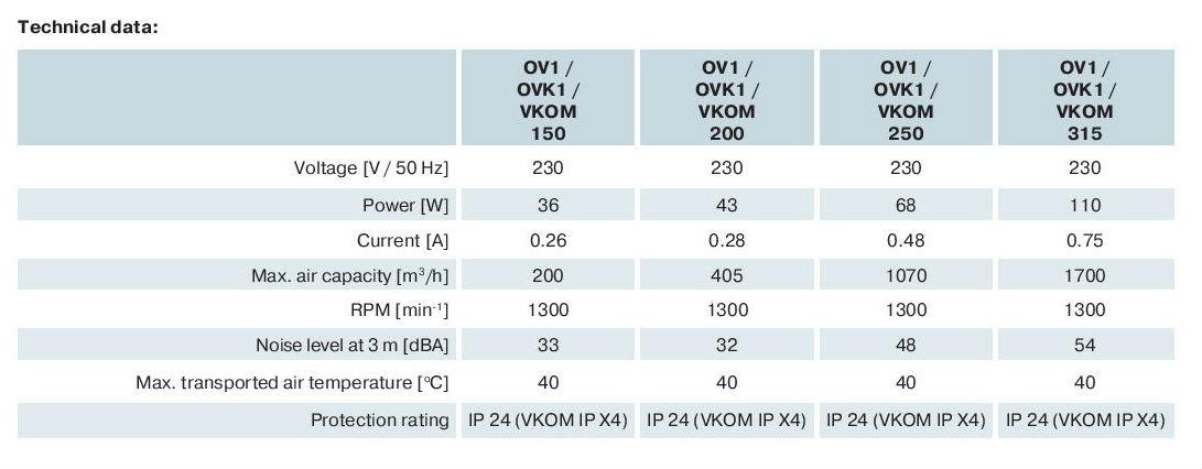 VKOM - Rohrventilator Technische Daten